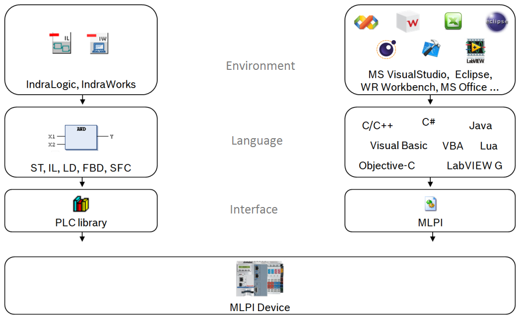 MLPI C/C++ Reference (mlpiCore)